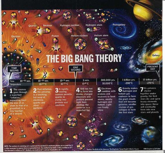thebig bang theory